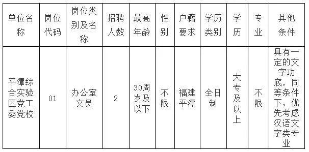 福建平潭综合实验区党工委党校招聘公告