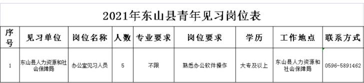 福建漳州东山县人社局招募见习人员公告!
