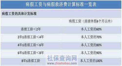 病假工资计算方法与计算标准一览表